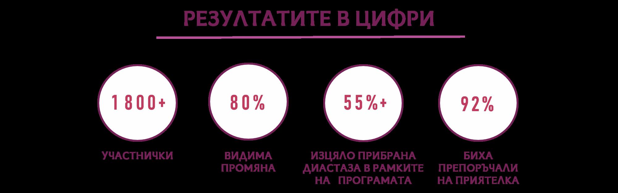 rezultati-ne-na-diastazata-mnogo-uchastnichki